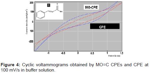 pharmaceutica-analytica-acta-voltammograms-obtained