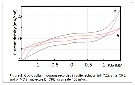 pharmaceutica-analytica-acta-voltammograms-recorded
