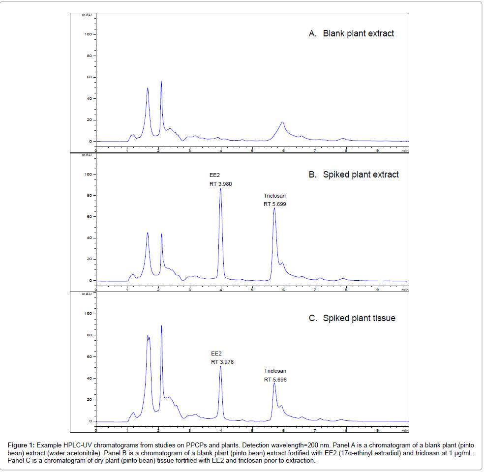 pharmaceutica-analytica-acta-wavelength