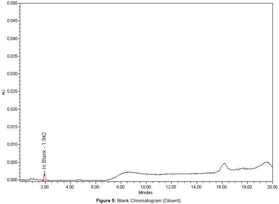 pharmaceutical-analytical-chemistry-Blank-Chromatogram-Diluent