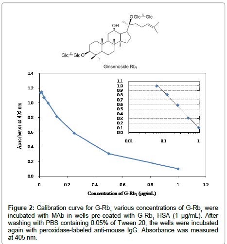 pharmaceutical-analytical-chemistry-Calibration-curve