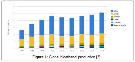 pharmaceutical-analytical-chemistry-Global-bioethanol-bioethanol