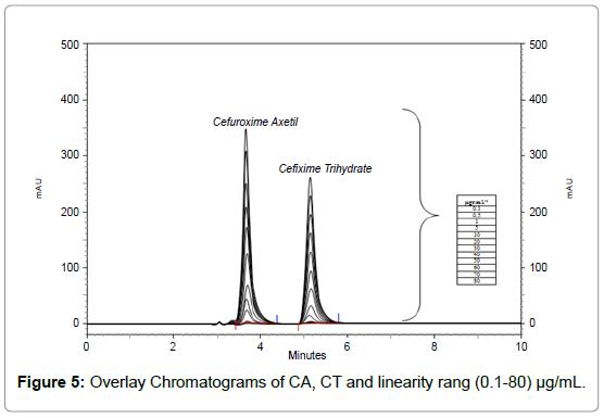 pharmaceutical-analytical-chemistry-Overlay-Chromatograms