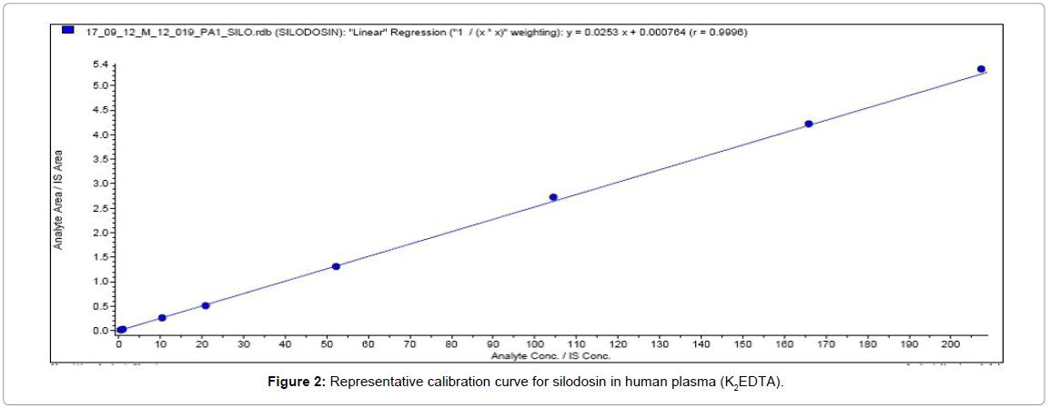 pharmaceutical-analytical-chemistry-Representative-calibration-plasma