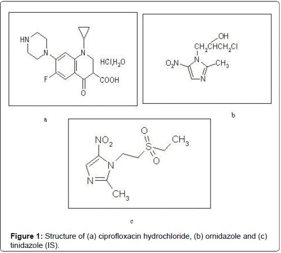 pharmaceutical-analytical-chemistry-ciprofloxacin-hydrochloride