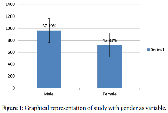 pharmaceutical-care-health-systems-gender-variable