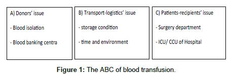 pharmaceutical-regulatory-affairs-ABC-blood