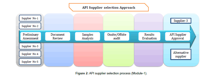 pharmaceutical-regulatory-affairs-API-supplier