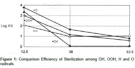 pharmaceutical-regulatory-affairs-Comparison-Efficiency
