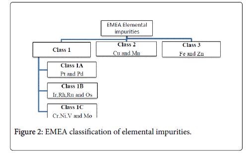 pharmaceutical classification