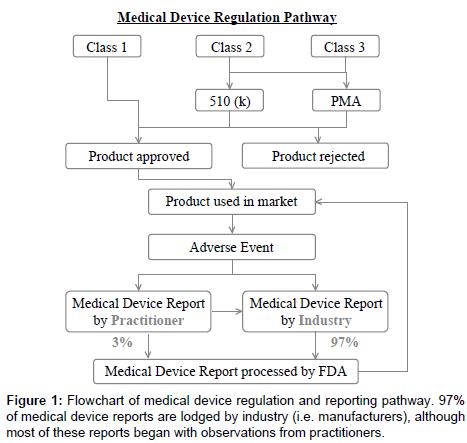 pharmaceutical-regulatory-affairs-Flowchart-medical