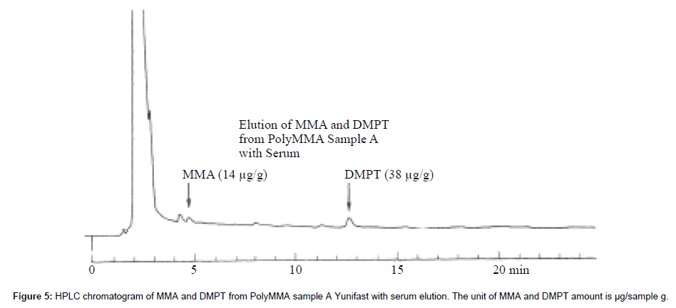 Serum or Saliva Extraction of Toxic Compounds from Methyl