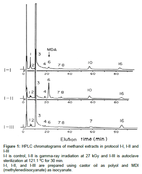 pharmaceutical-regulatory-affairs-HPLC-chromatograms