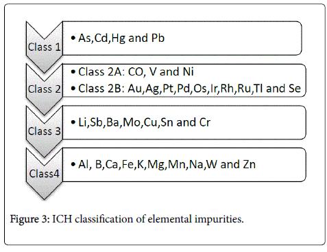 pharmaceutical-regulatory-affairs-ICH-classification