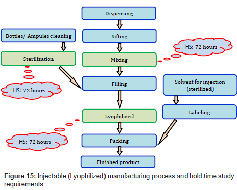 Hold Time Stability Studies in Pharmaceutical Industry: Review