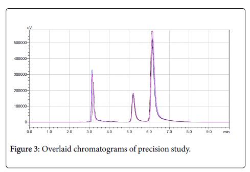 pharmaceutical-regulatory-affairs-Overlaid-chromatograms