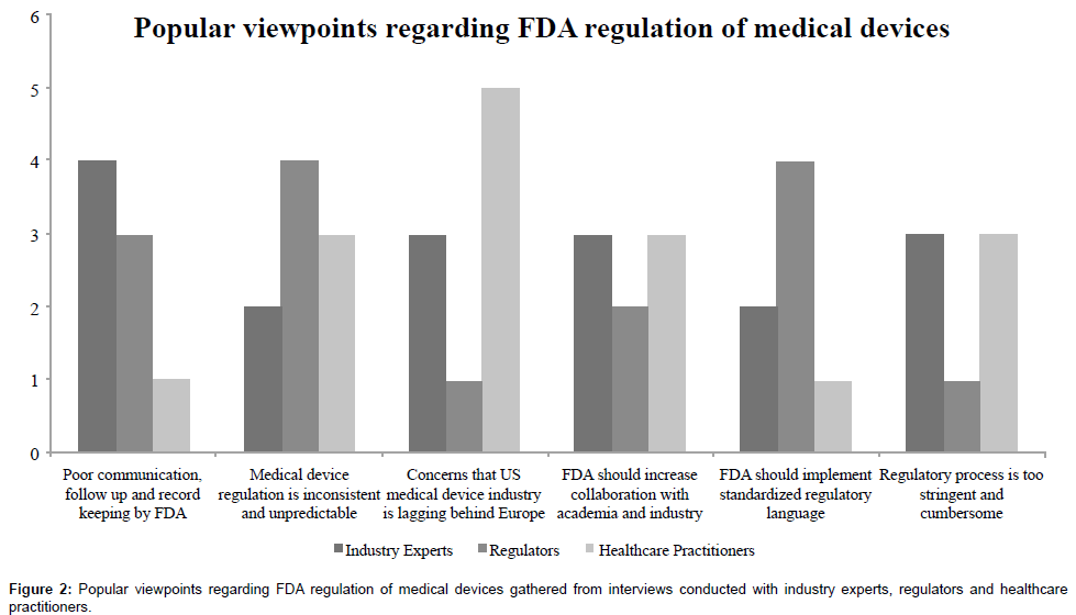 FDA Regulation of Medical Devices and Medical Device