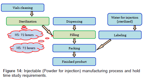 pharmaceutical-regulatory-affairs-Powder-injection