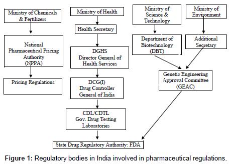 Clinical Trials Regulations in India | OMICS International