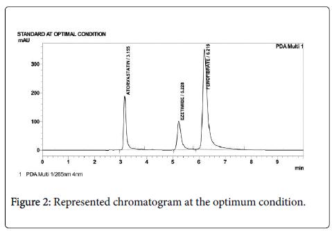 pharmaceutical-regulatory-affairs-Represented-chromatogram