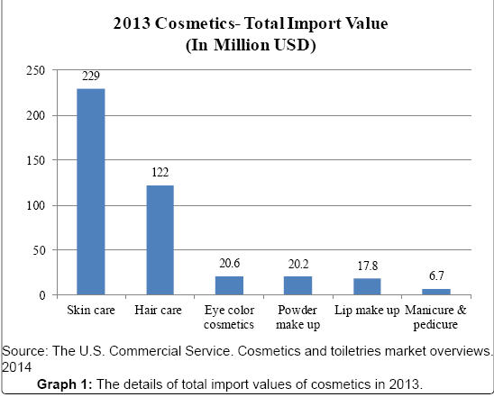 Malaysian Cosmetic Market: Current and Future Prospects | OMICS