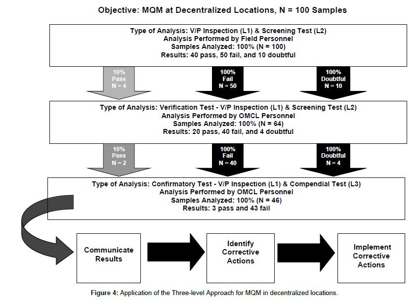 pharmaceutical-regulatory-affairs-decentralized-locations