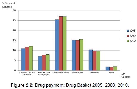 pharmacoeconomics-Drug-payment