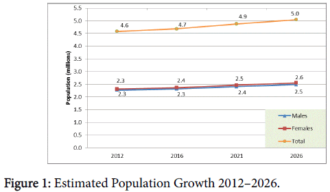 pharmacoeconomics-Estimated-Population-Growth