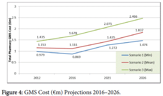 pharmacoeconomics-GMS-Cost-Projections