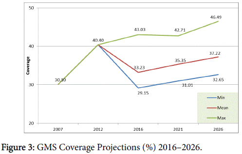 pharmacoeconomics-GMS-Coverage-Projections
