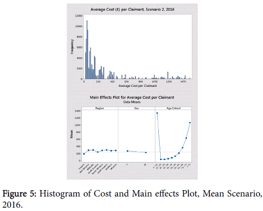 pharmacoeconomics-Histogram-Cost-Main-effects