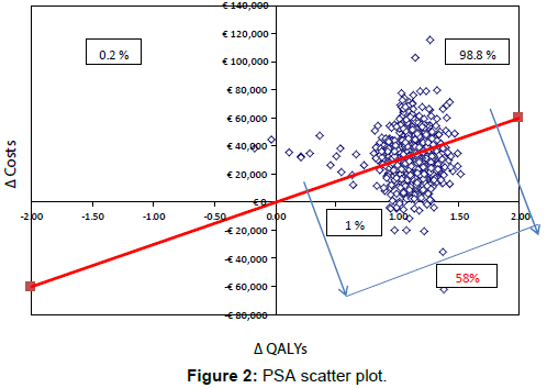 pharmacoeconomics-PSA-scatter-plot