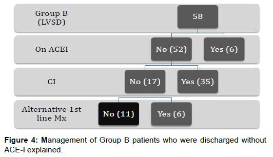 pharmacogenomics-pharmacoproteomics-Management-discharged