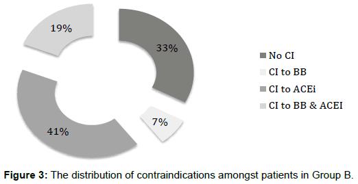 pharmacogenomics-pharmacoproteomics-distribution-contraindications
