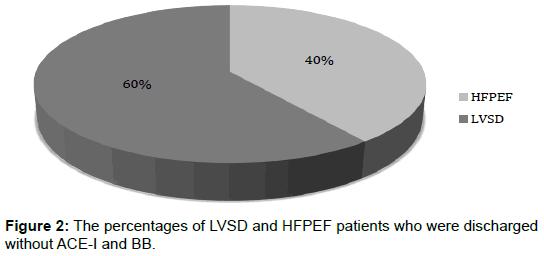 pharmacogenomics-pharmacoproteomics-percentages-LVSD