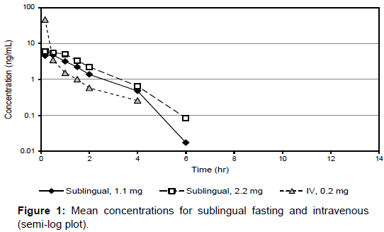 pharmacogenomics-pharmacoproteomics-sublingual-fasting
