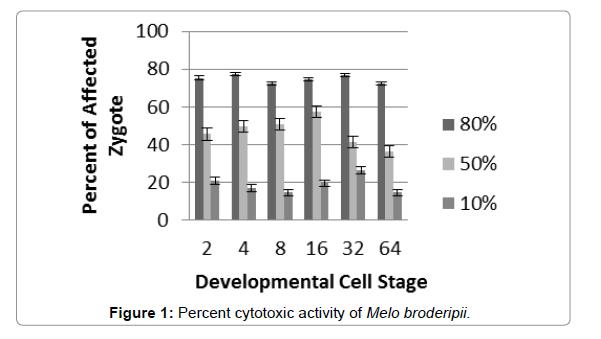 pharmacognosy-natural-Products-cytotoxic-activity