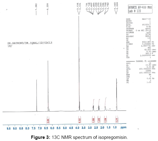 pharmacognosy-natural-products-13C-NMR-spectrum
