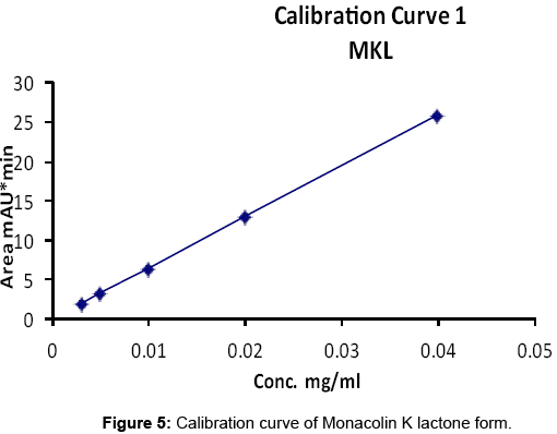 pharmacognosy-natural-products-Calibration-curve-Monacolin