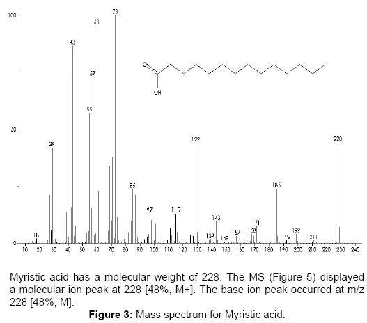 pharmacognosy-natural-products-Mass-spectrum-Myristic