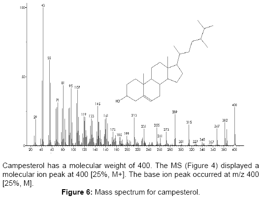 pharmacognosy-natural-products-Mass-spectrum-campesterol