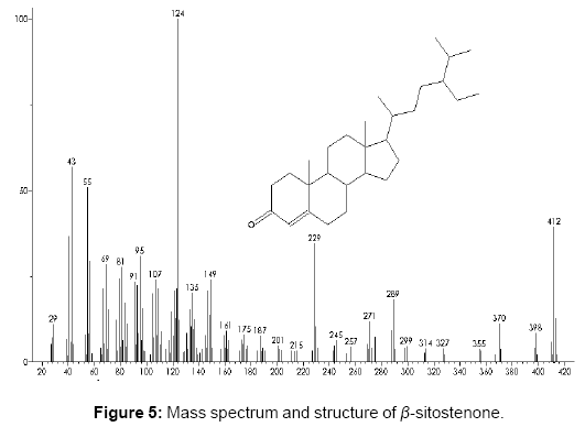 pharmacognosy-natural-products-Mass-spectrum-structure