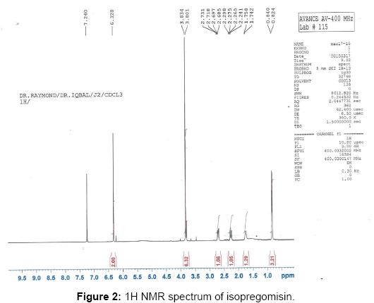 pharmacognosy-natural-products-NMR-spectrum-isopregomisin