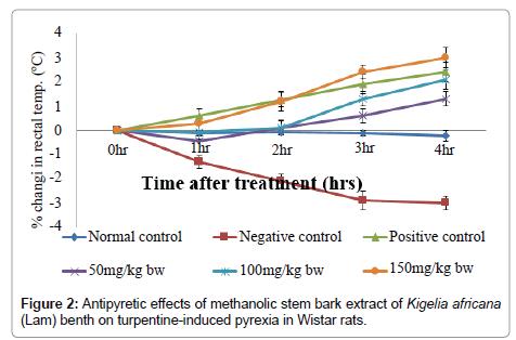 pharmacognosy-natural-products-methanolic-stem