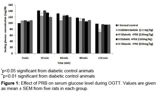 pharmacognosy-natural-products-serum-glucose-level