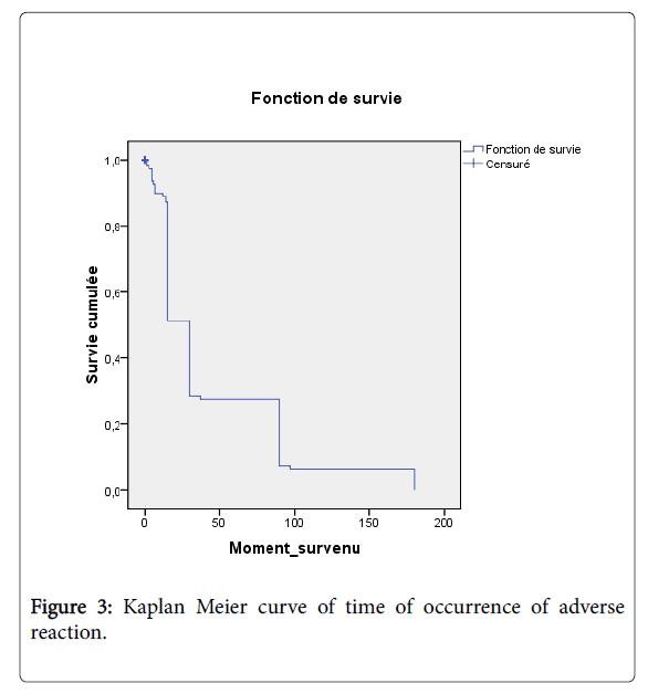 pharmacovigilance-Meier-curve