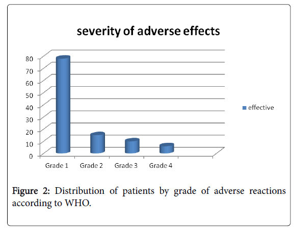 pharmacovigilance-adverse-reactions