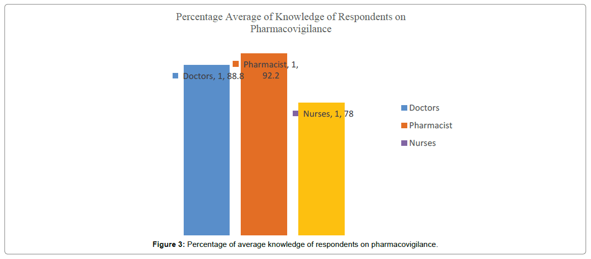 pharmacovigilance-knowledge-respondents