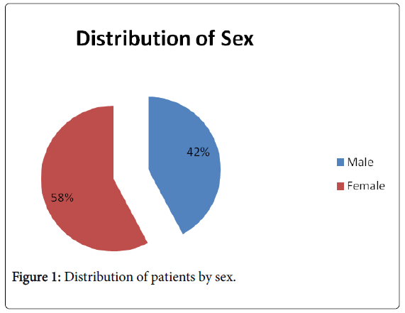 pharmacovigilance-patients-sex