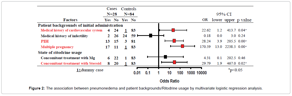 pharmacovigilance-regression-analysis